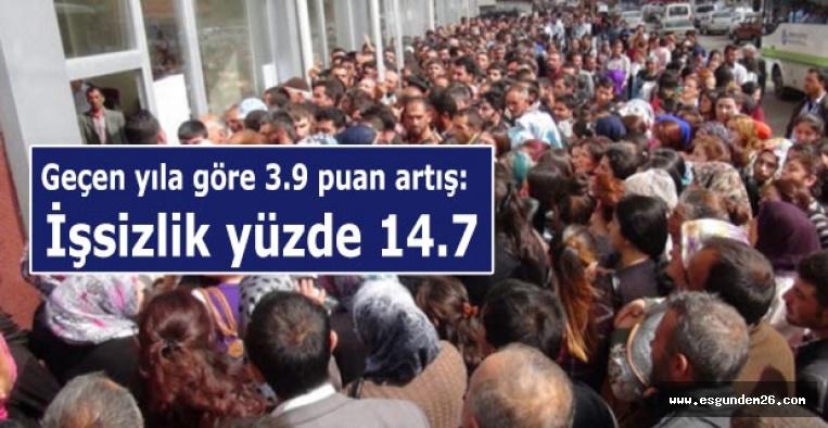 Geçen yıla göre 3.9 puan artış: İşsizlik yüzde 14.7