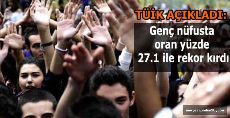 Genç nüfusta oran yüzde 27.1 ile rekor kırdı