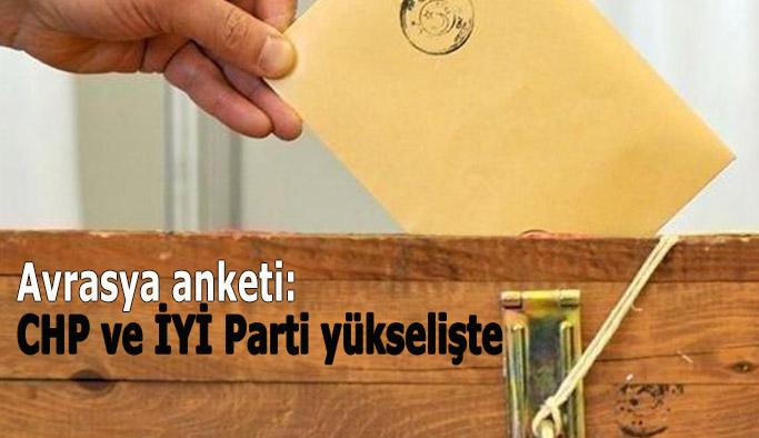 CHP: %30.83 İYİ Parti:%12.53