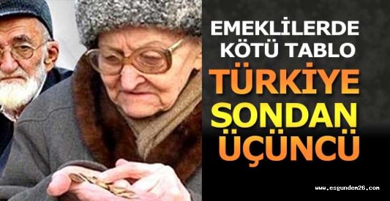 Türkiye dünya çapındaki bir emeklilik araştırmasında en kötü notu alan üçüncü ülke oldu