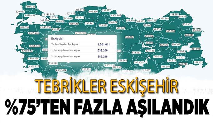 Eskişehir nüfusunun %75'ten fazlası aşılandı