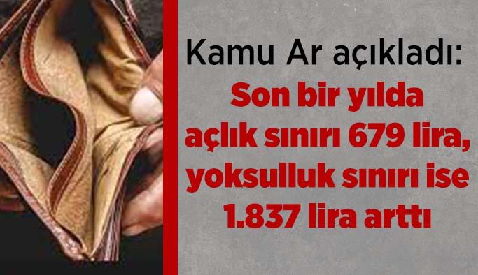 Son bir yılda açlık sınırı 679 lira,  yoksulluk sınırı ise 1.837 lira arttı